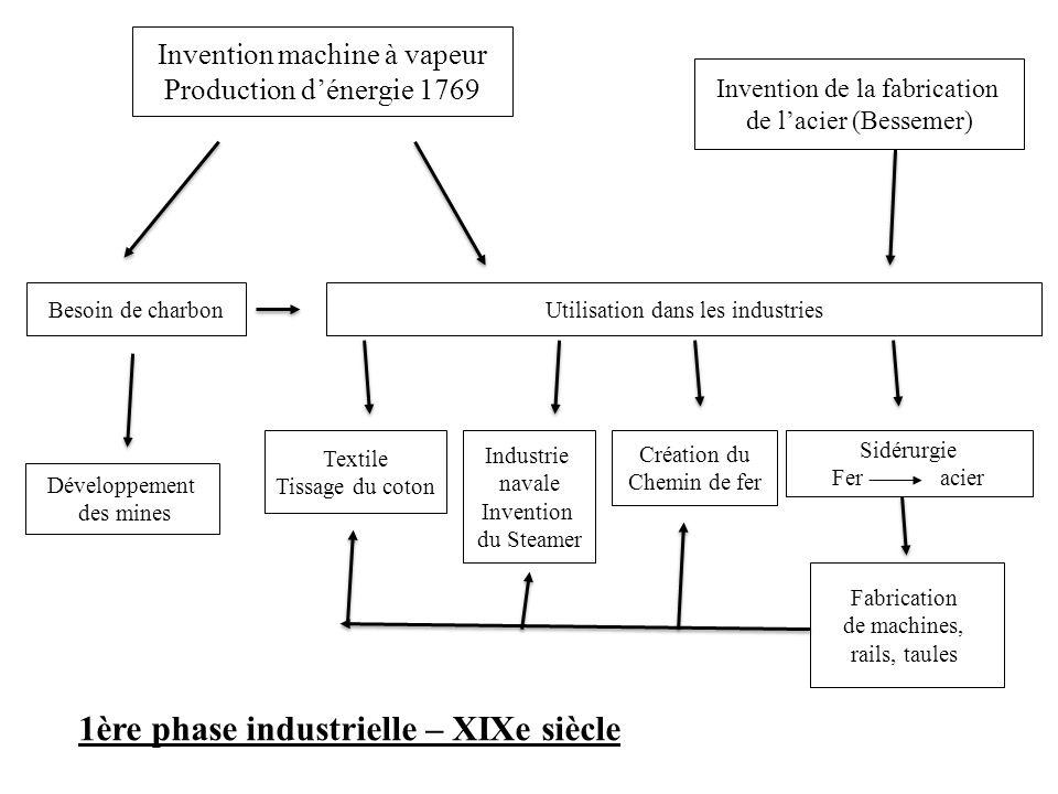 1ère phase industrielle – XIXe siècle