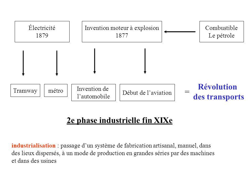 2e phase industrielle fin XIXe