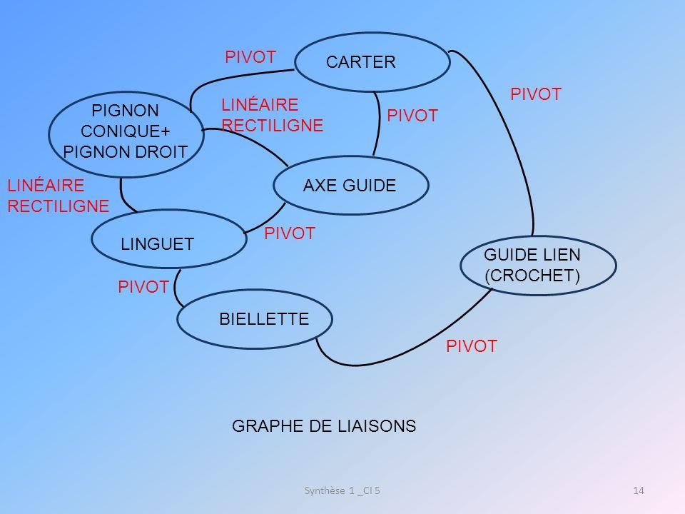 PIGNON CONIQUE+ PIGNON DROIT