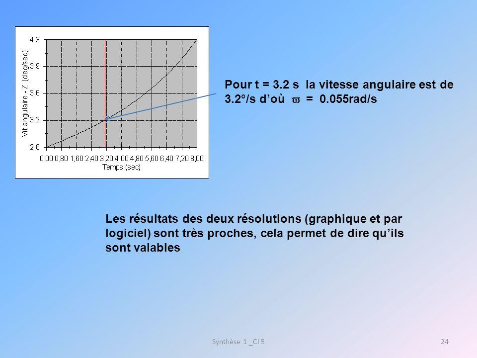 Pour t = 3.2 s la vitesse angulaire est de 3.2°/s d'où  = 0.055rad/s