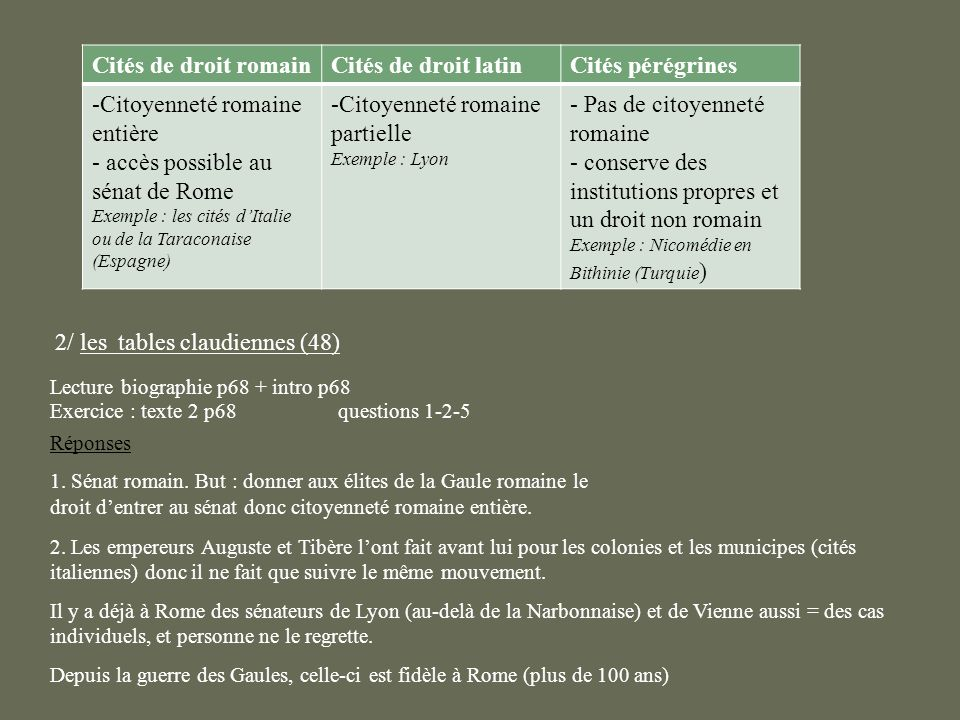 Citoyenneté romaine entière accès possible au sénat de Rome