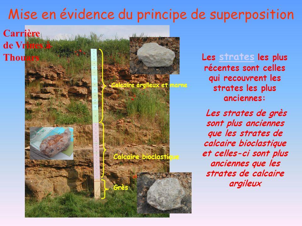 Mise en évidence du principe de superposition