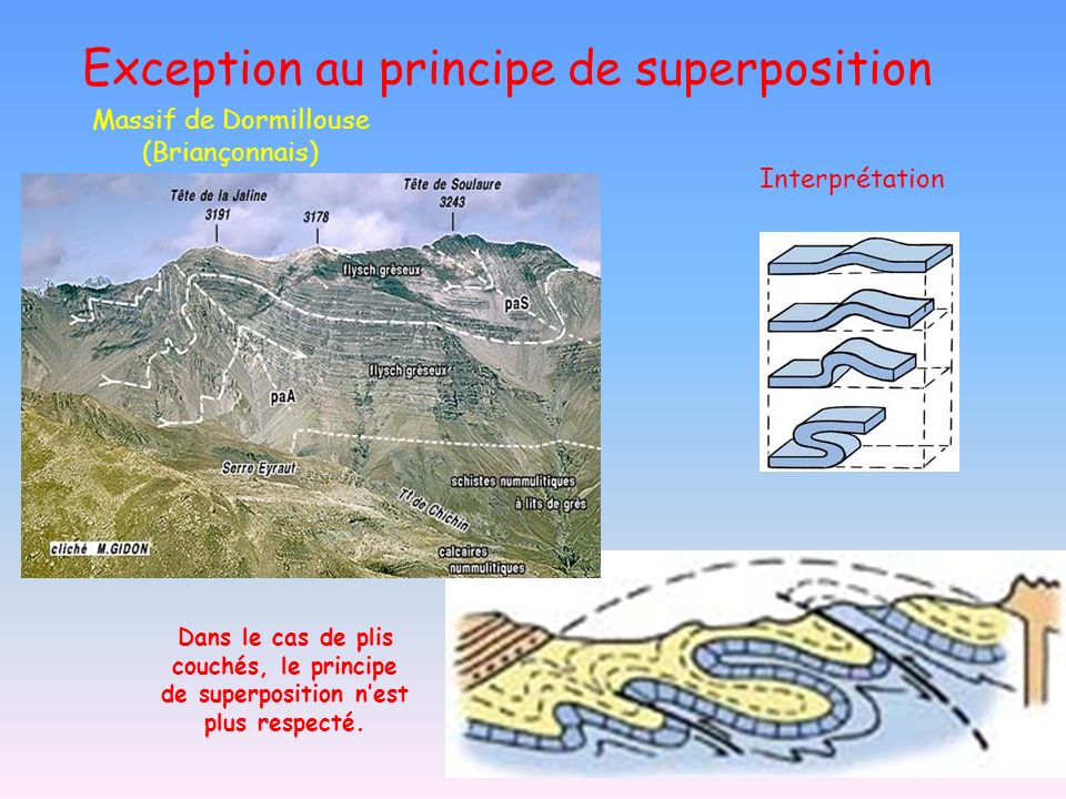 Exception au principe de superposition