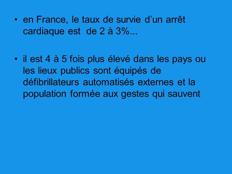 en France, le taux de survie d'un arrêt cardiaque est de 2 à 3%...
