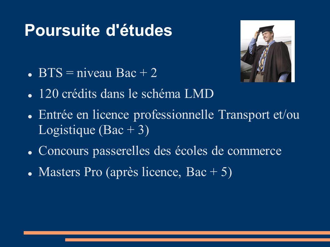 Poursuite d études BTS = niveau Bac + 2 120 crédits dans le schéma LMD