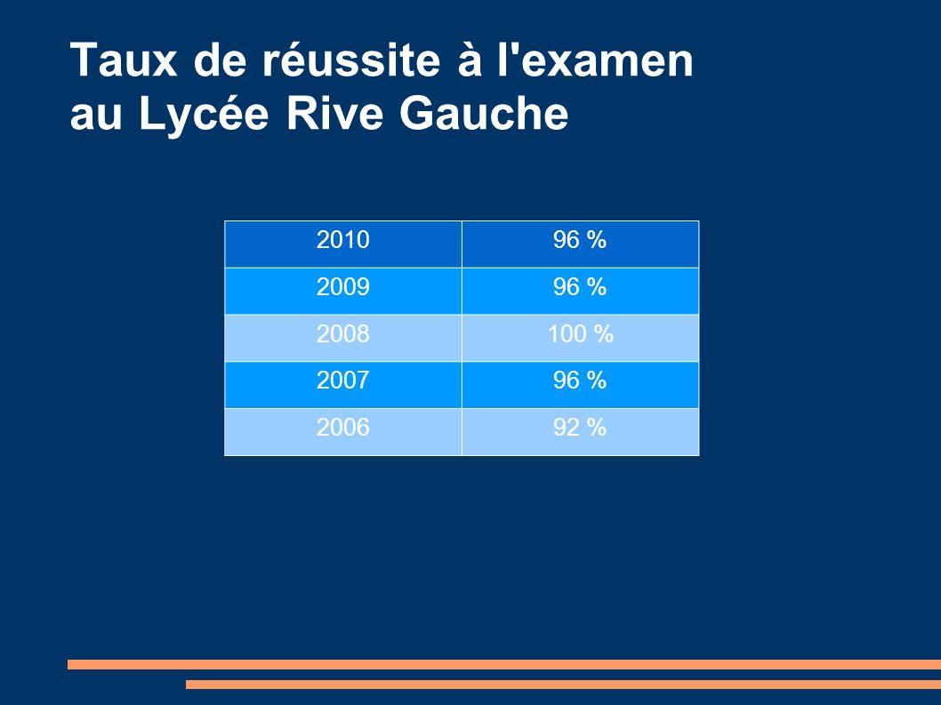 Taux de réussite à l examen au Lycée Rive Gauche