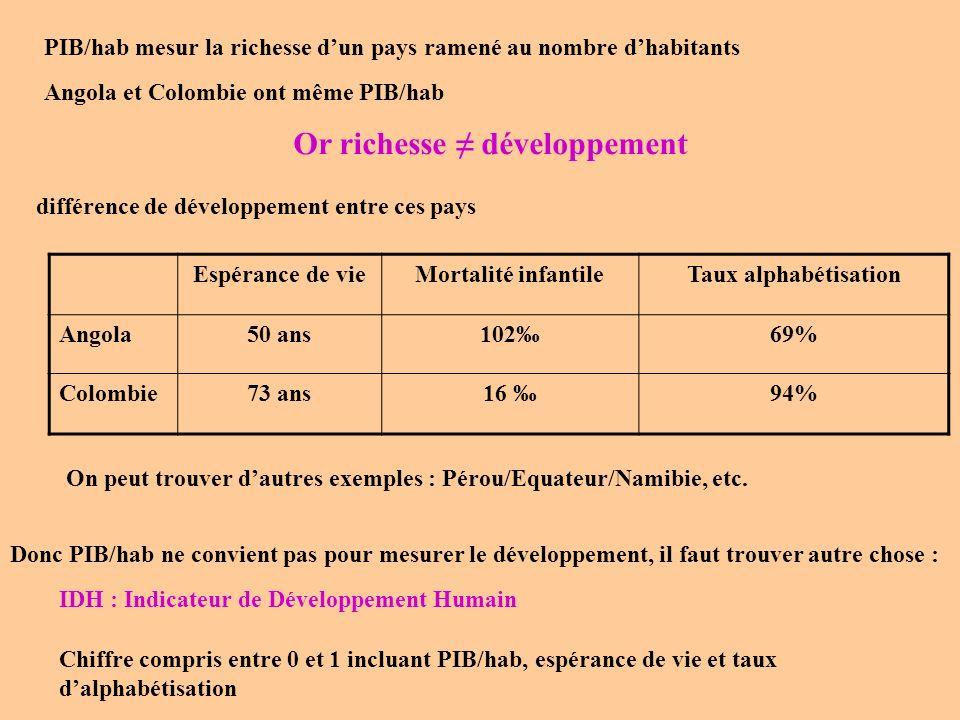 Or richesse ≠ développement