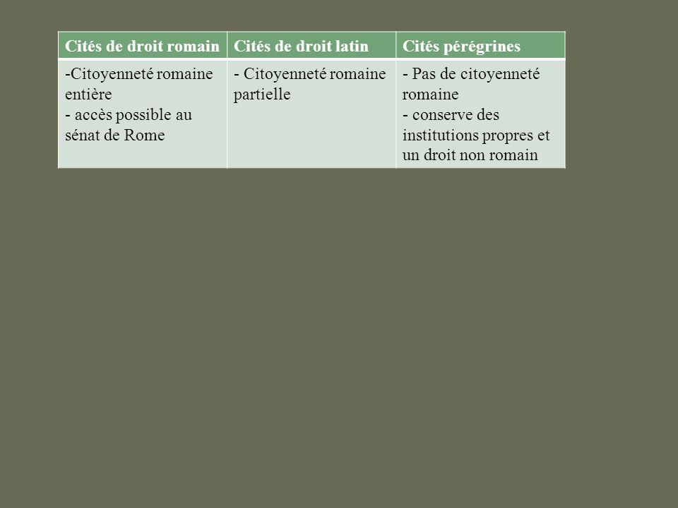 Cités de droit romain Cités de droit latin. Cités pérégrines. Citoyenneté romaine entière. accès possible au sénat de Rome.