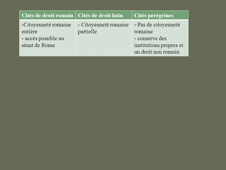 Cités de droit romainCités de droit latin. Cités pérégrines. Citoyenneté romaine entière. accès possible au sénat de Rome.