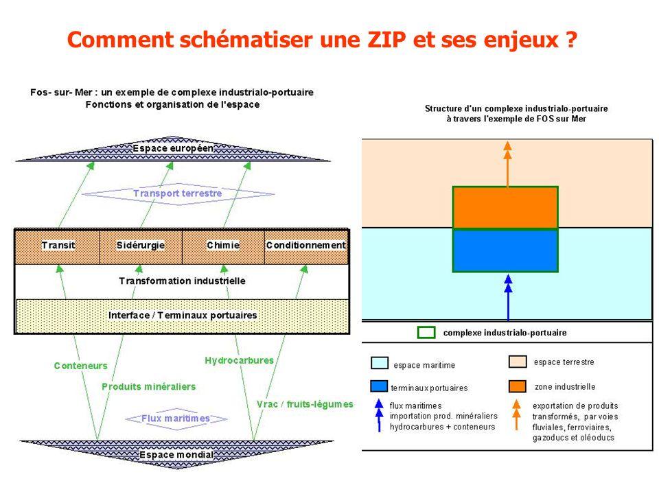 Comment schématiser une ZIP et ses enjeux