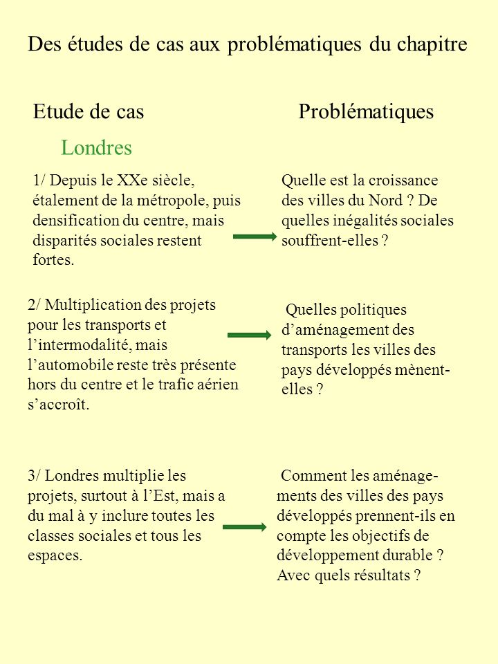 Des études de cas aux problématiques du chapitre