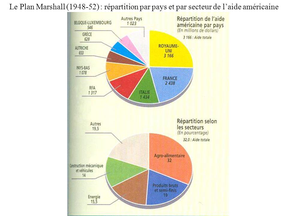 Le Plan Marshall (1948-52) : répartition par pays et par secteur de l'aide américaine