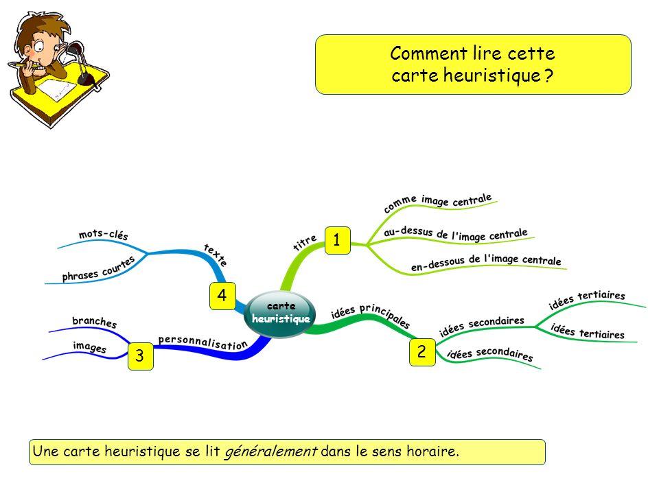 Comment lire cette carte heuristique 1 4 2 3