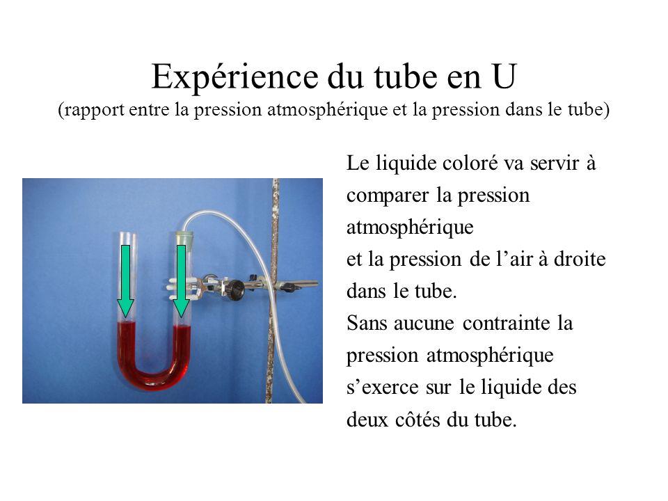 Expérience du tube en U (rapport entre la pression atmosphérique et la pression dans le tube)