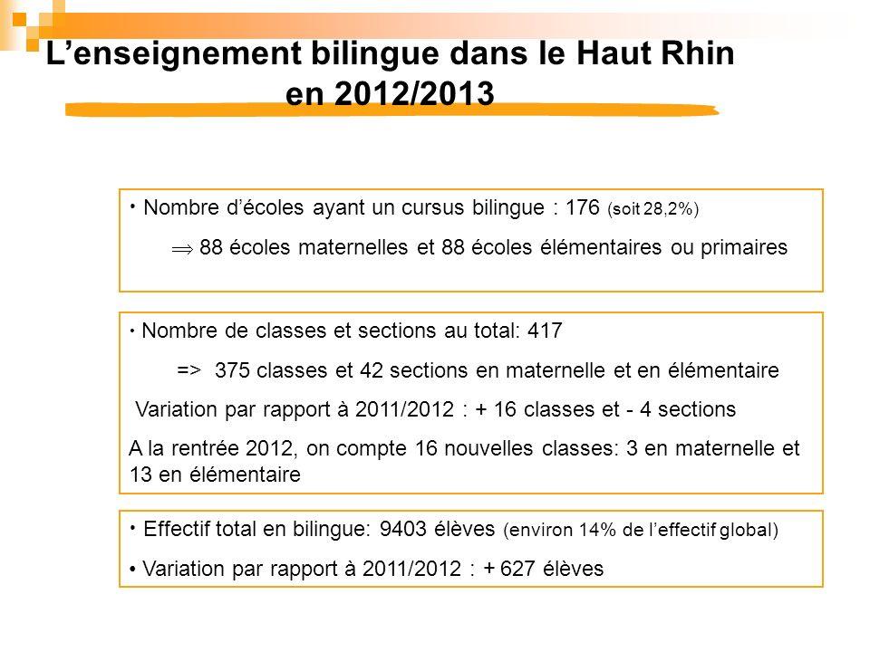 L'enseignement bilingue dans le Haut Rhin en 2012/2013
