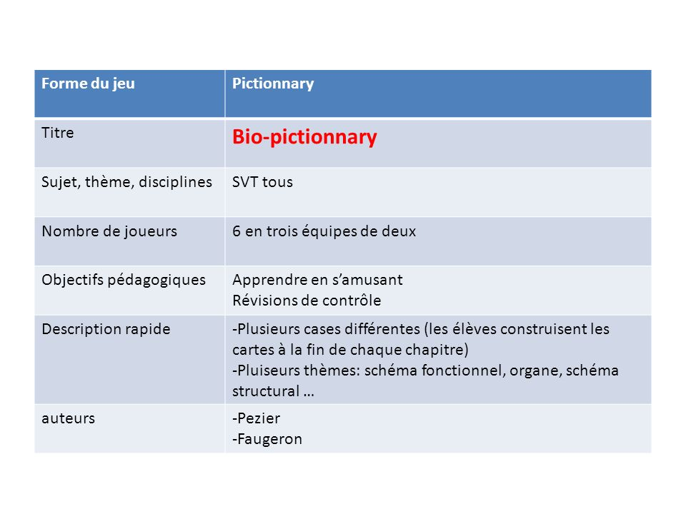 Bio-pictionnary Forme du jeu Pictionnary Titre