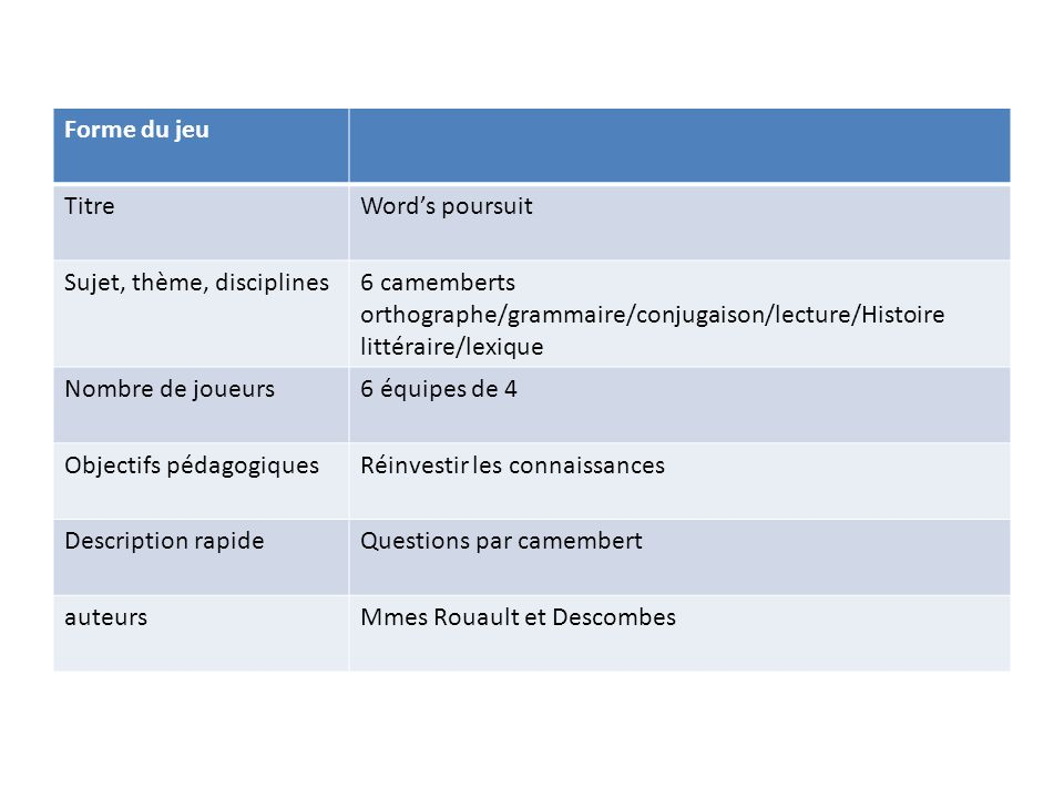 Forme du jeu Titre. Word's poursuit. Sujet, thème, disciplines. 6 camemberts orthographe/grammaire/conjugaison/lecture/Histoire littéraire/lexique.