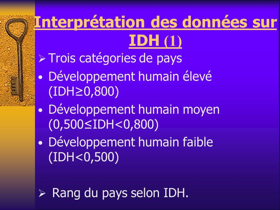 Interprétation des données sur IDH (1)