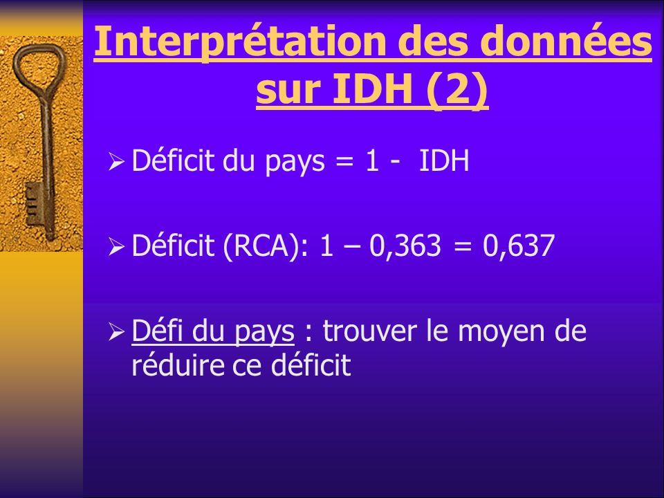 Interprétation des données sur IDH (2)