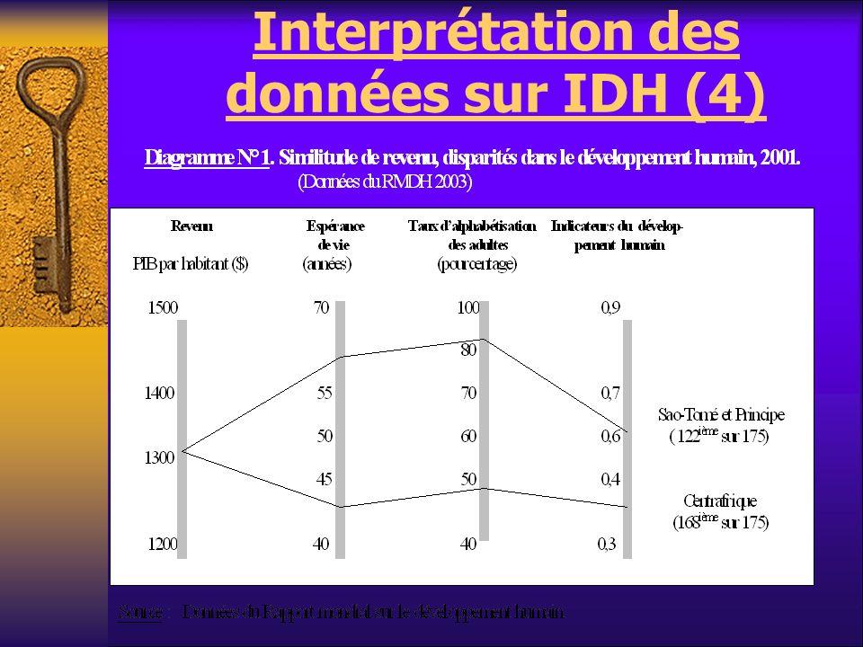 Interprétation des données sur IDH (4)