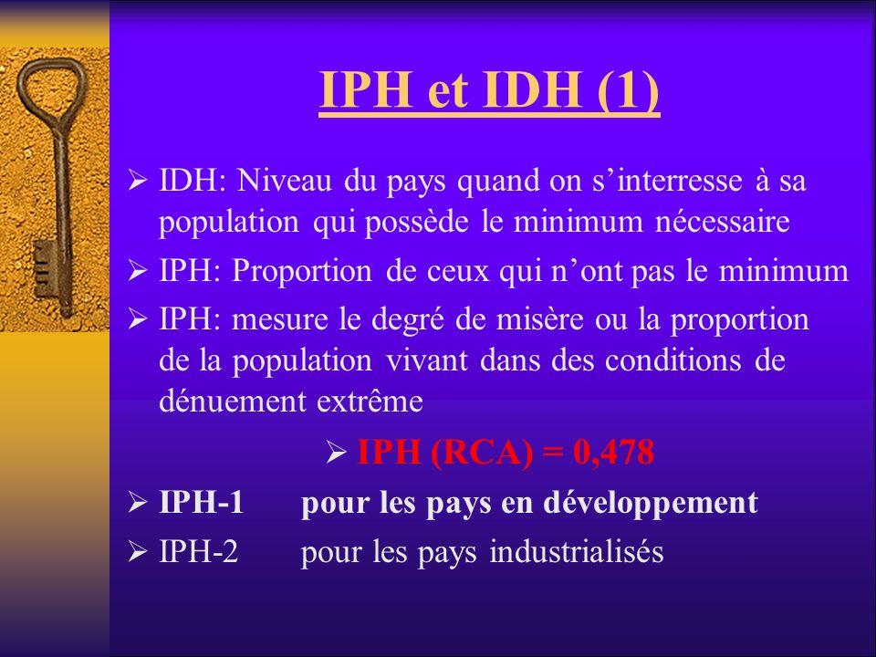 IPH et IDH (1) IDH: Niveau du pays quand on s'interresse à sa population qui possède le minimum nécessaire.