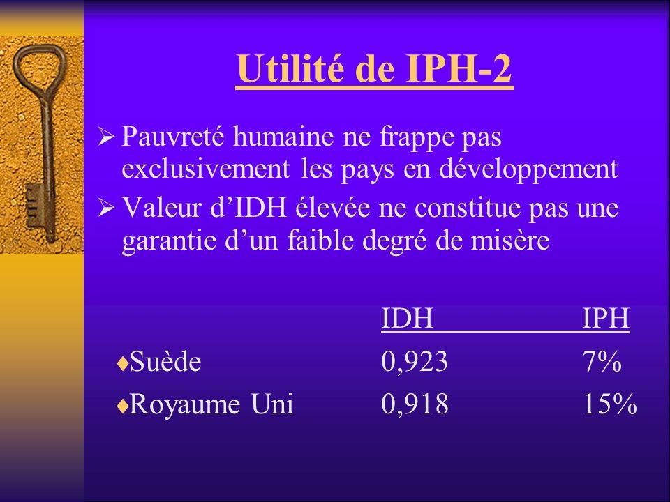 Utilité de IPH-2 Pauvreté humaine ne frappe pas exclusivement les pays en développement.