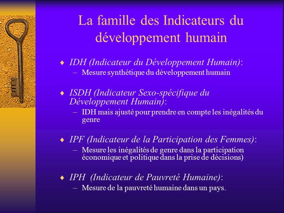 La famille des Indicateurs du développement humain