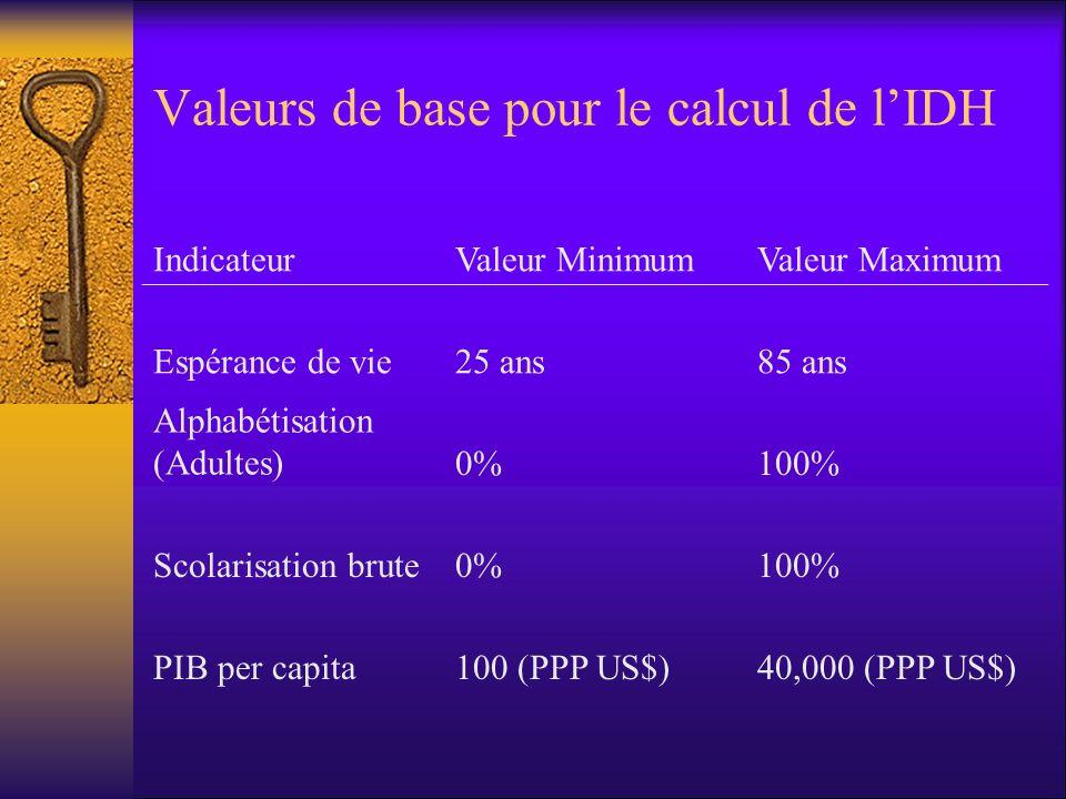 Valeurs de base pour le calcul de l'IDH