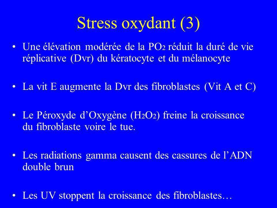 Stress oxydant (3) Une élévation modérée de la PO2 réduit la duré de vie réplicative (Dvr) du kératocyte et du mélanocyte.
