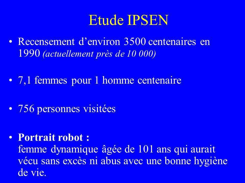 Etude IPSEN Recensement d'environ 3500 centenaires en 1990 (actuellement près de 10 000) 7,1 femmes pour 1 homme centenaire.