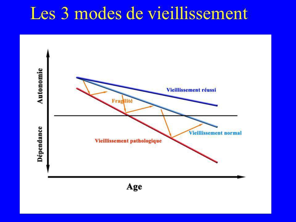 Les 3 modes de vieillissement