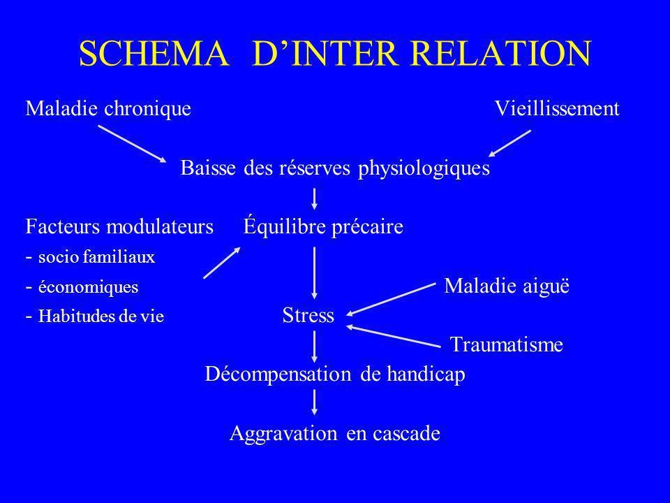 SCHEMA D'INTER RELATION
