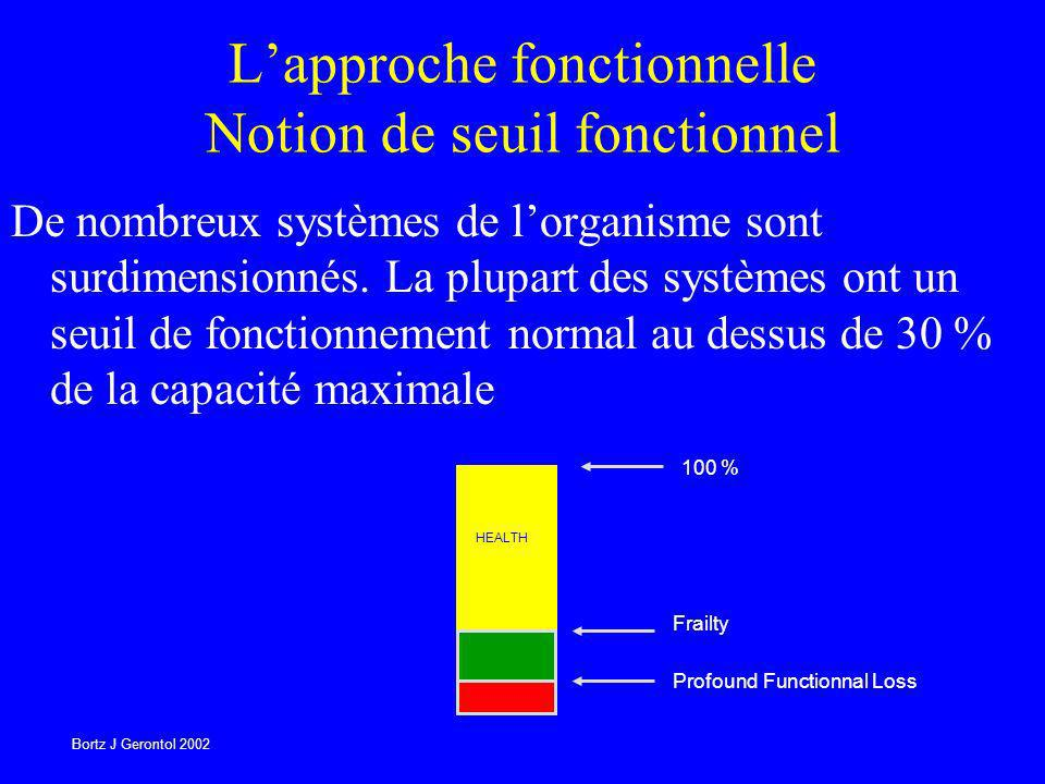 L'approche fonctionnelle Notion de seuil fonctionnel
