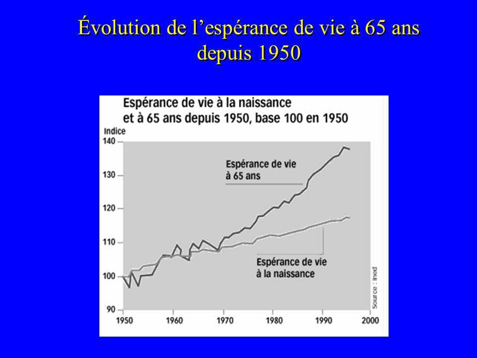 Évolution de l'espérance de vie à 65 ans depuis 1950