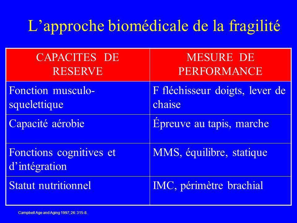 L'approche biomédicale de la fragilité