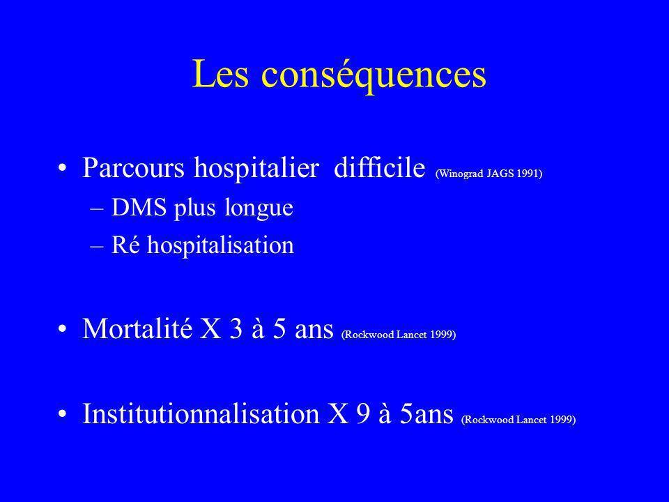 Les conséquences Parcours hospitalier difficile (Winograd JAGS 1991)