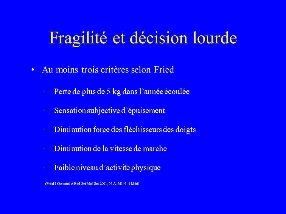 Fragilité et décision lourde