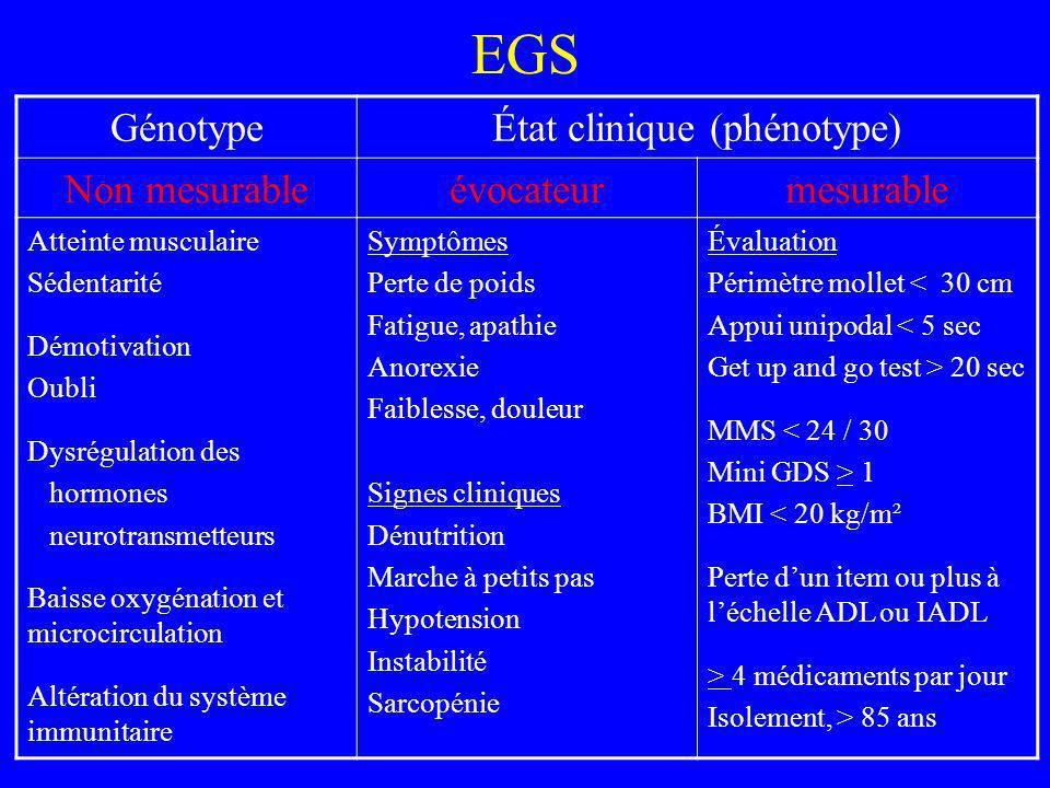 État clinique (phénotype)