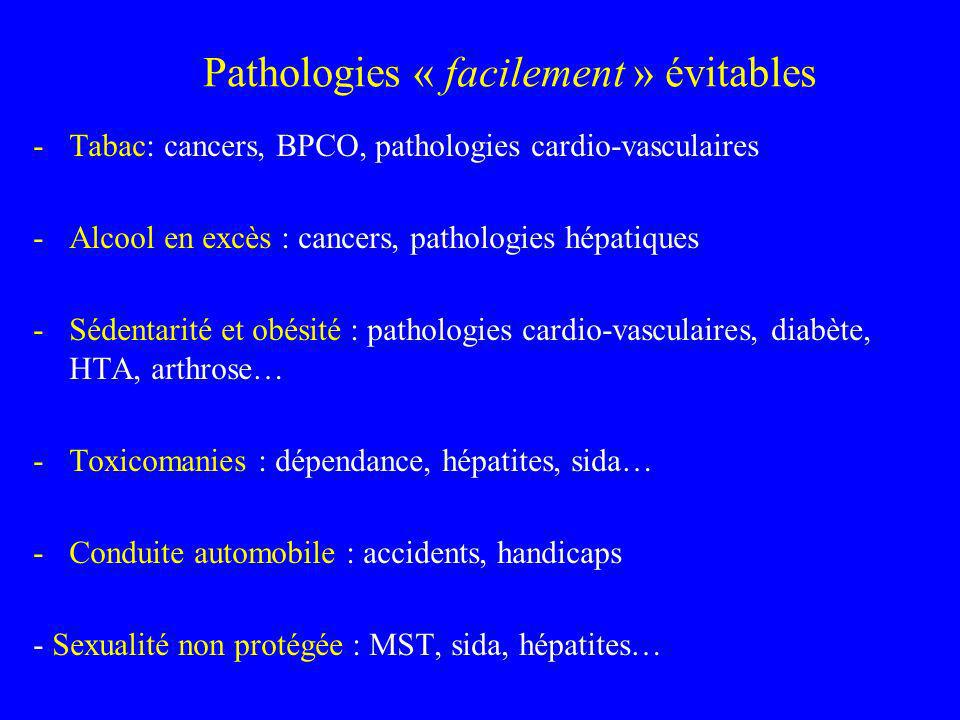 Pathologies « facilement » évitables