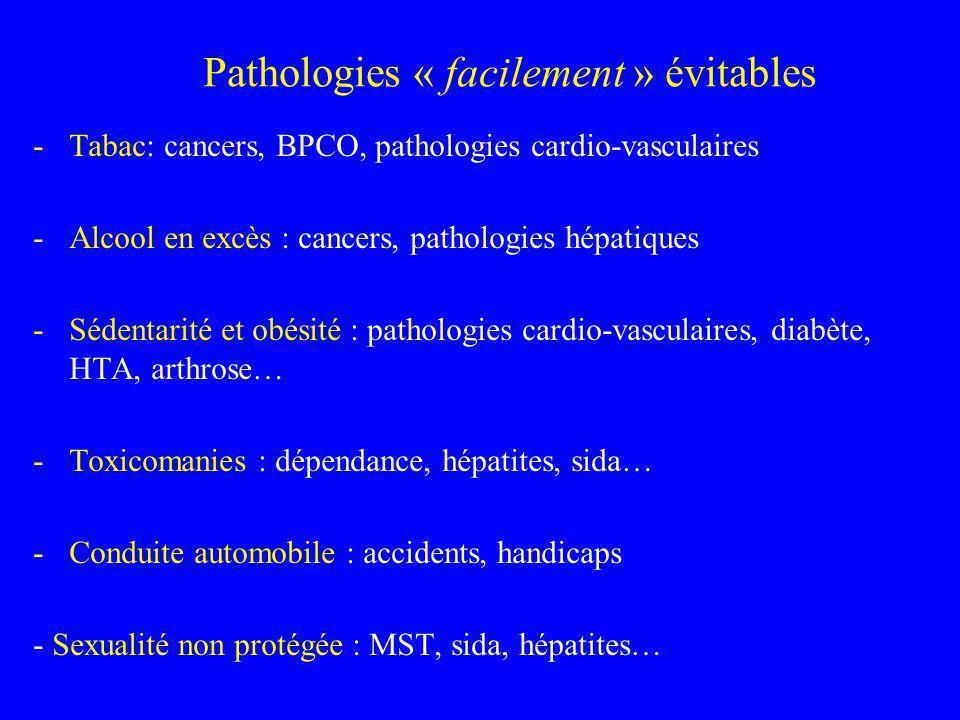 Pathologies « facilement » évitables
