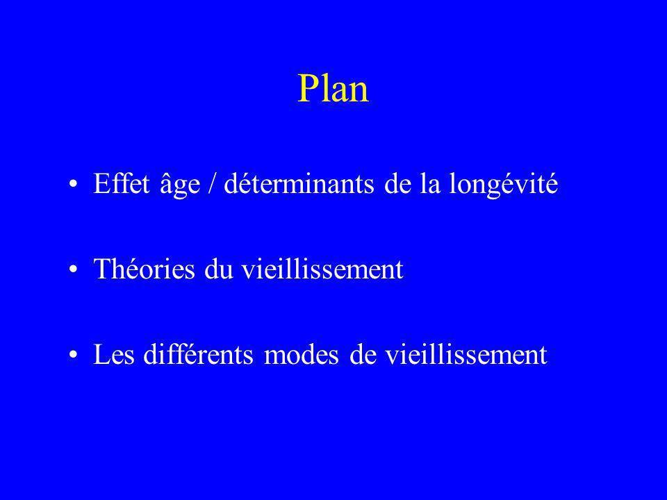 Plan Effet âge / déterminants de la longévité
