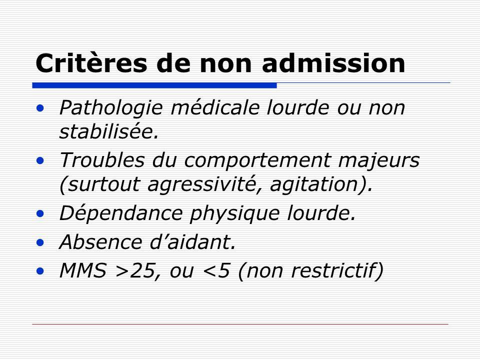 Critères de non admission