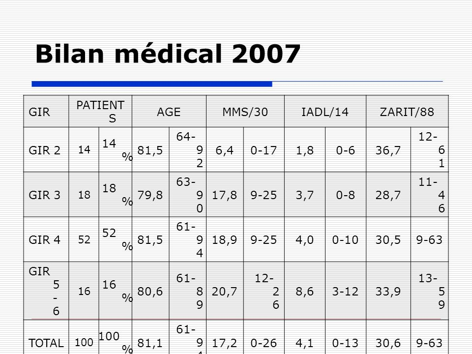 Bilan médical 2007 GIR PATIENTS AGE MMS/30 IADL/14 ZARIT/88 GIR 2 14%