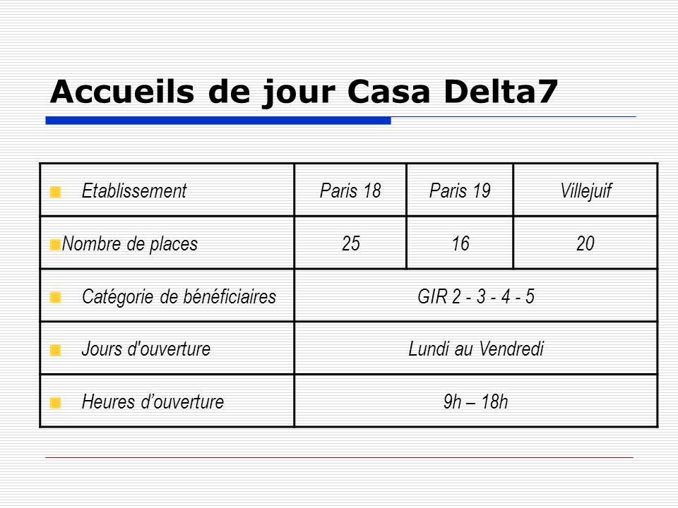 Accueils de jour Casa Delta7