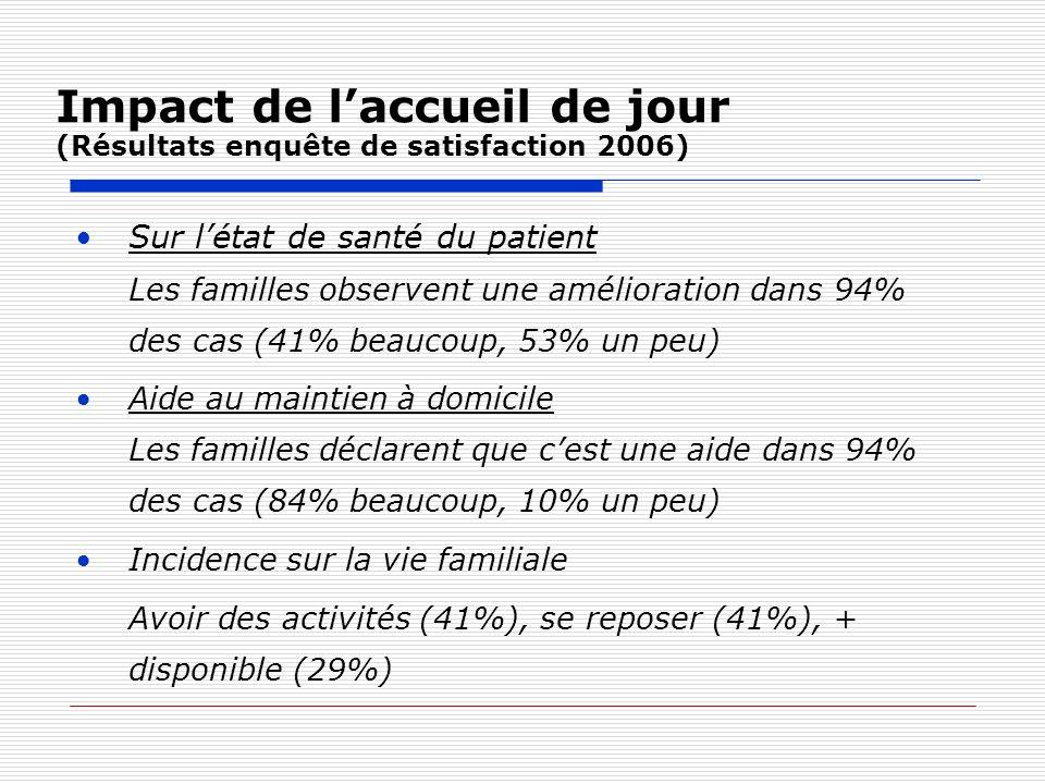Impact de l'accueil de jour (Résultats enquête de satisfaction 2006)