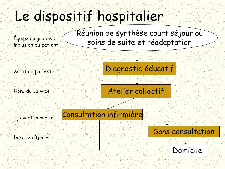 Le dispositif hospitalier