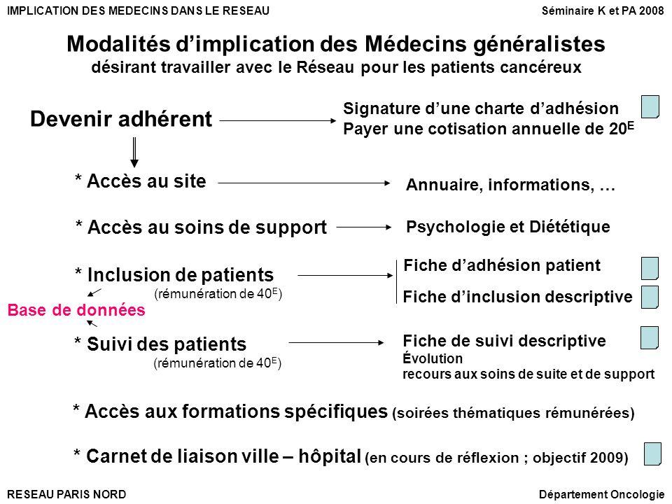 Modalités d'implication des Médecins généralistes