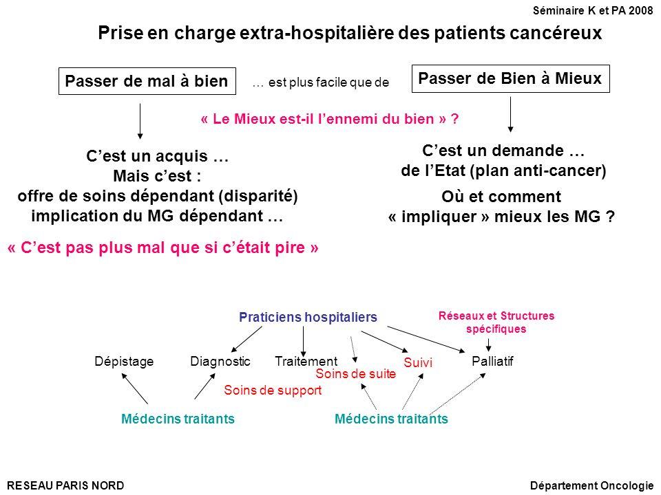 Prise en charge extra-hospitalière des patients cancéreux