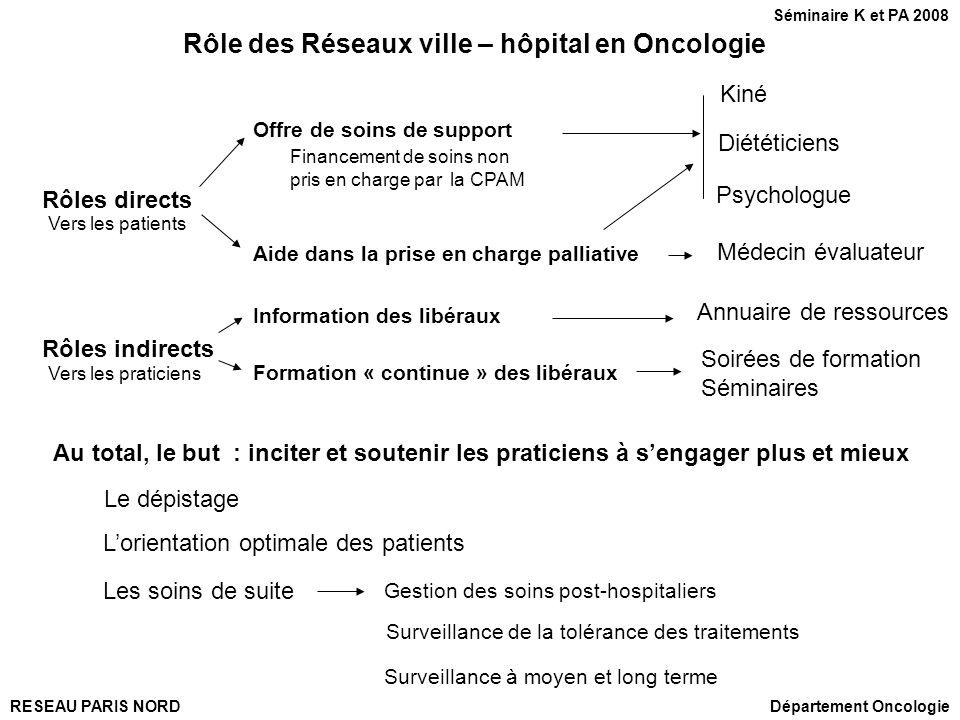 Rôle des Réseaux ville – hôpital en Oncologie