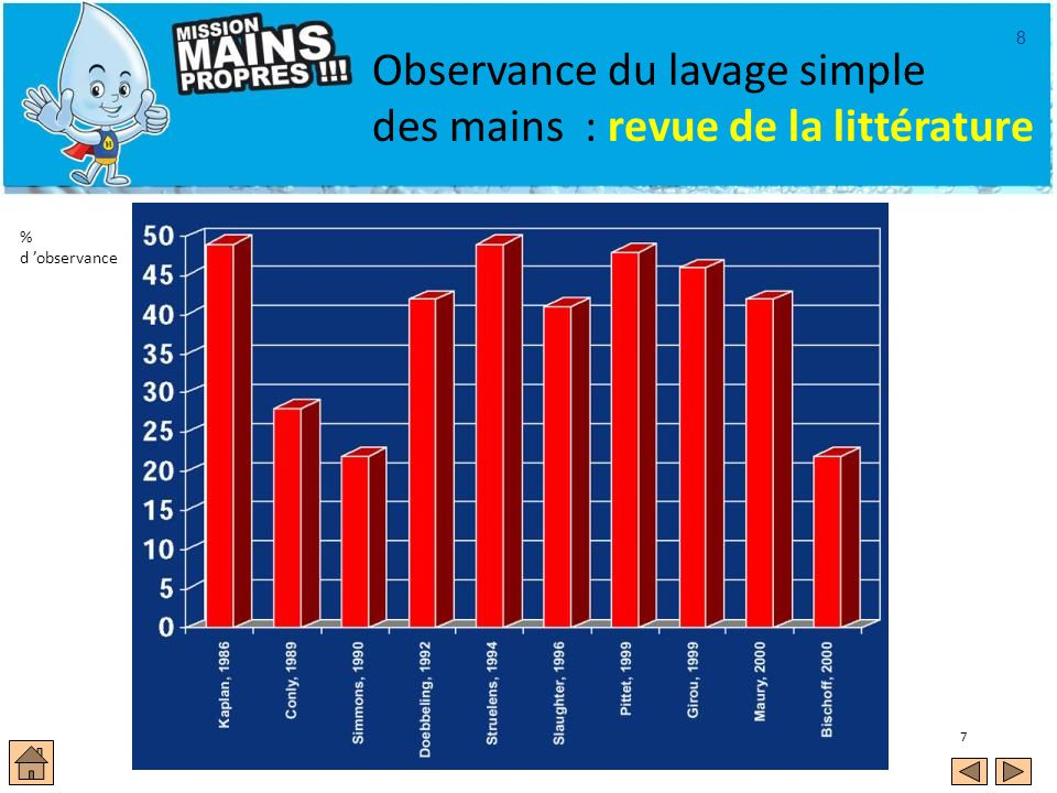 Observance du lavage simple des mains : revue de la littérature